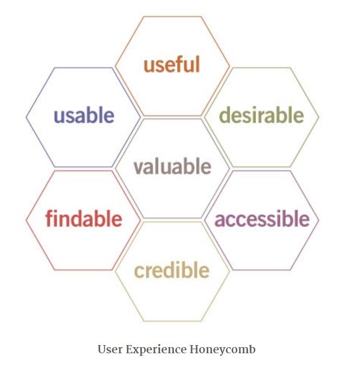 UX honeycomb illustration