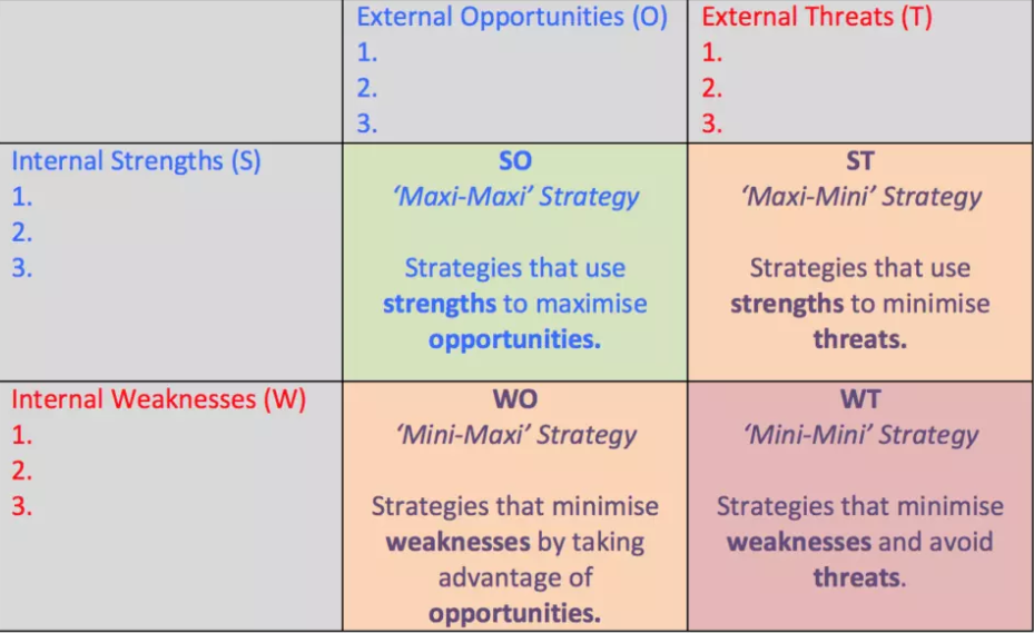 example TOWS matrix used in financial marketing