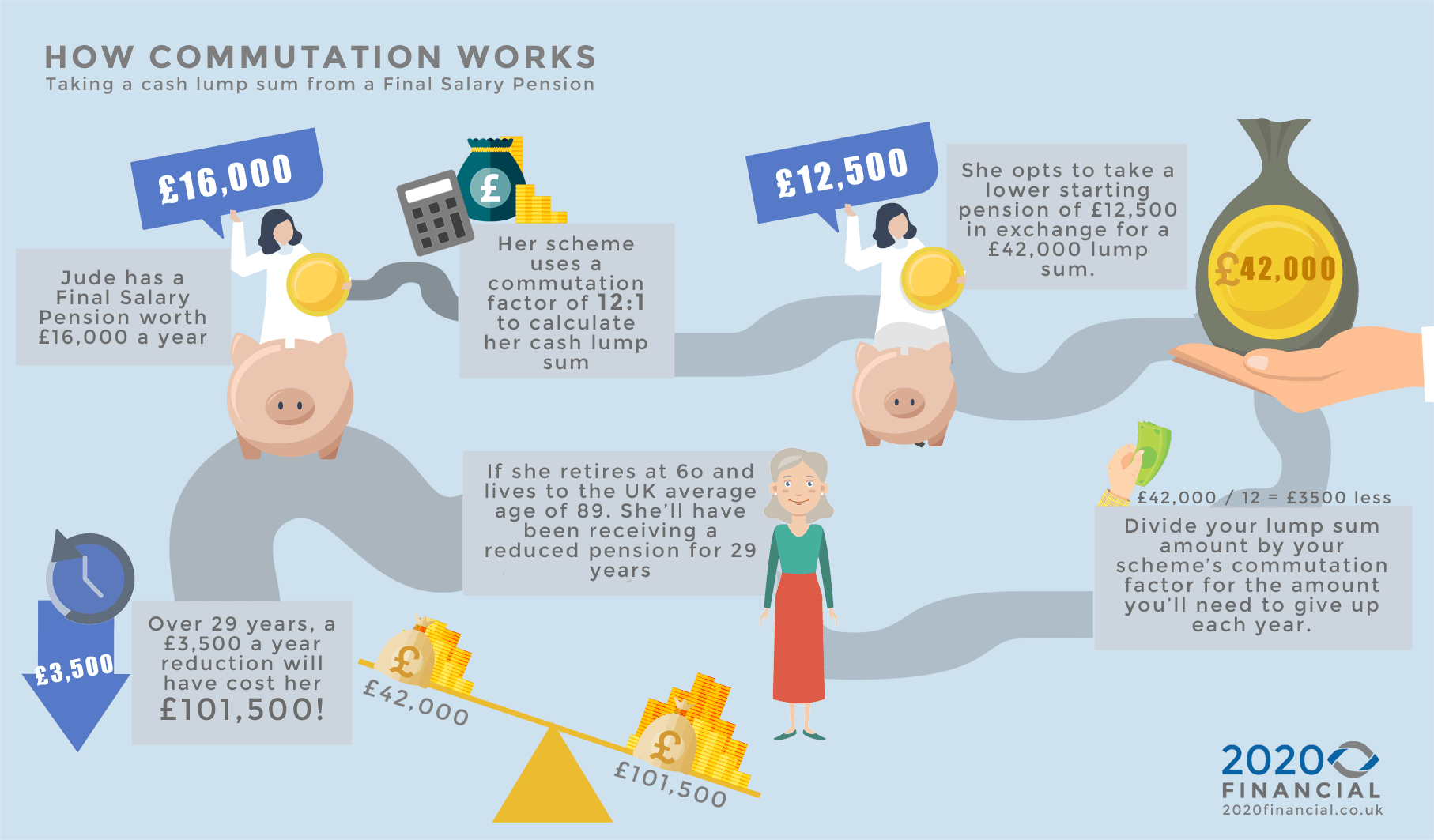Commutation-example-infographic